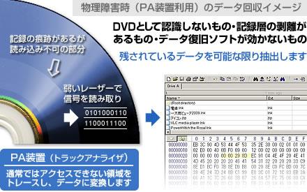 データレスキュー119 >  DVD・ブルーレイディスク > 仕組みと概要